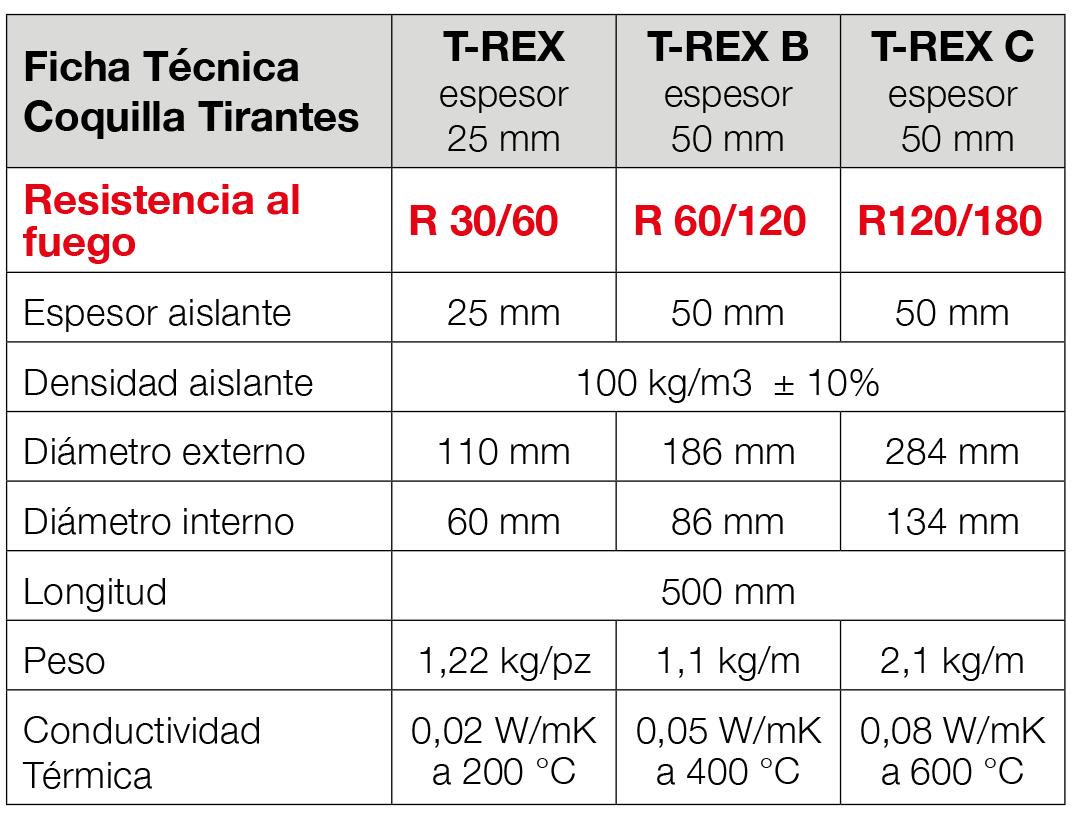 CoquillasProteccionTirantesyTensores T-REX 2