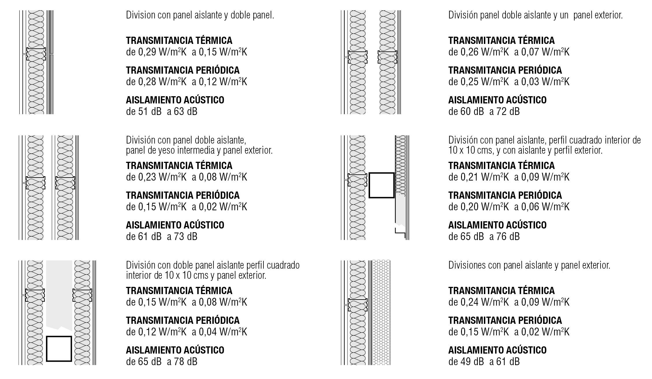 Divisiones con diferentes funionestermicas